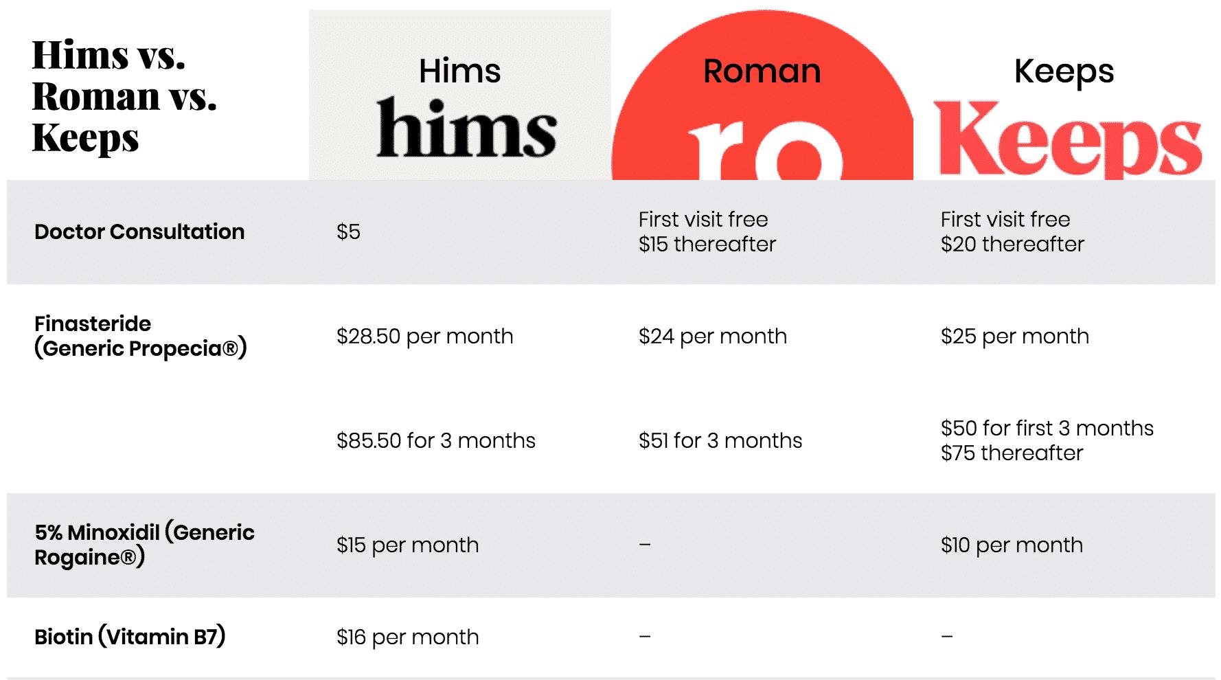hims vs roman vs keeps