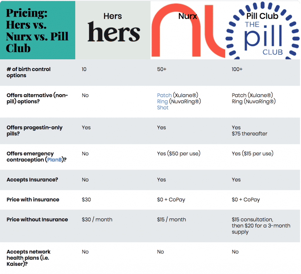 Hers vs  Nurx vs  Pill Club: Comparing Online Birth Control