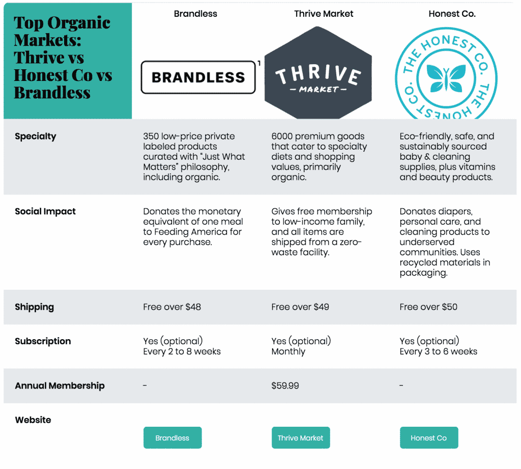 Thrive vs honest vs brandless: top online organic markets compared
