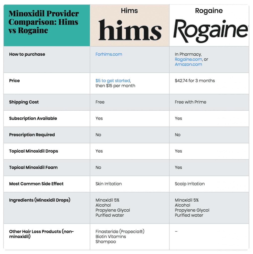Hims vs Rogaine: Minoxidil provider comparison
