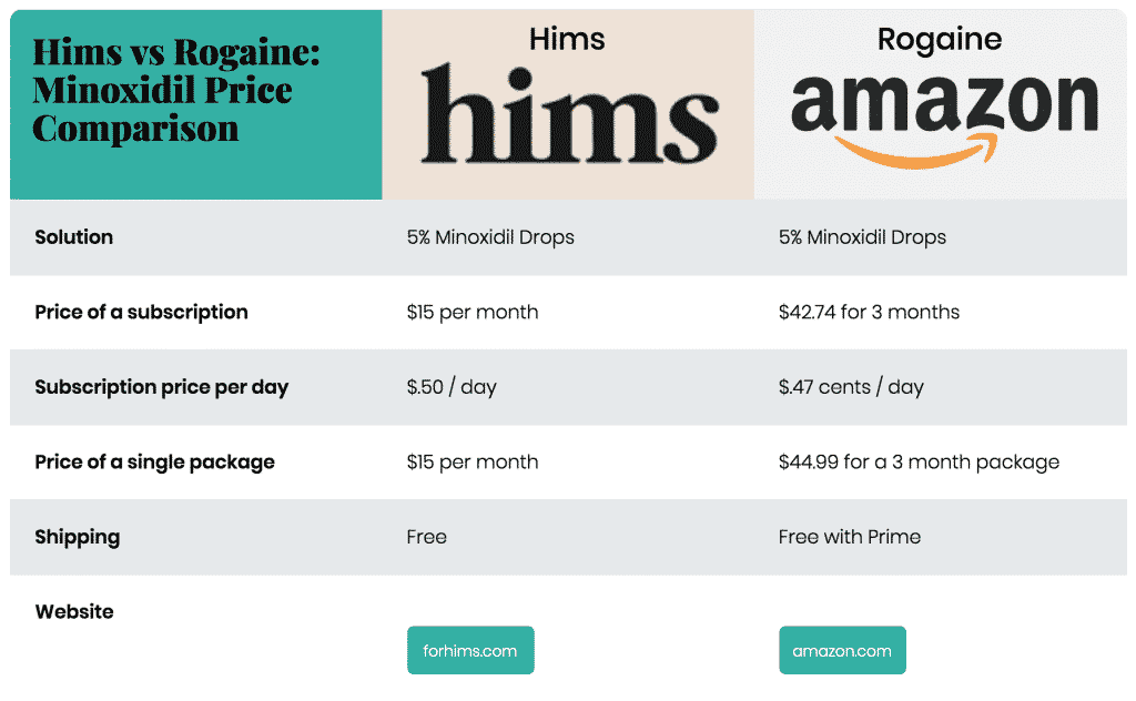 Minoxidil price comparison: hims vs amazon