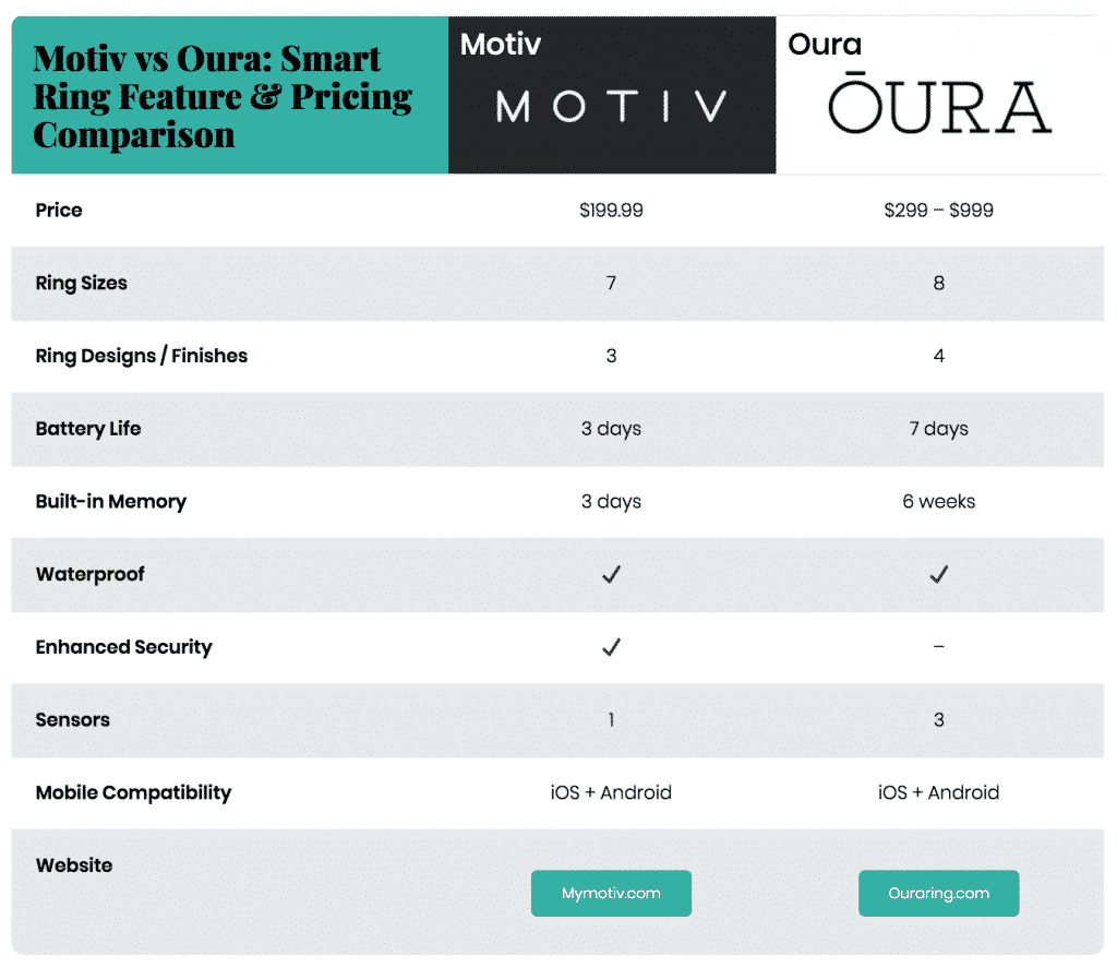 motiv vs oura: smart ring feature and pricing comparison