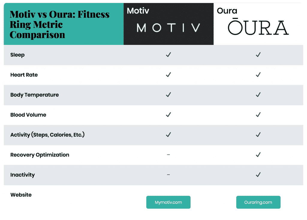 oura vs motiv: fitness metric tracker comparison