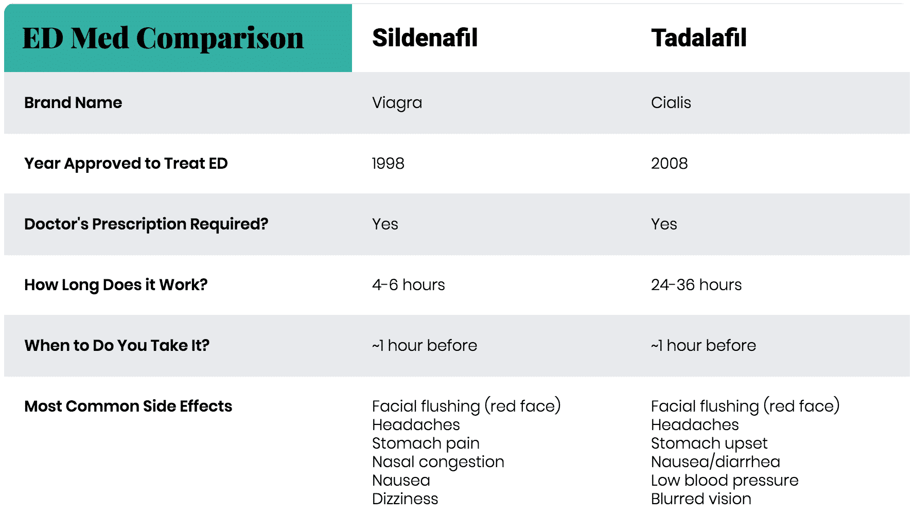 Sildenafil vs Tadalafil Tablets: ED Med Comparison