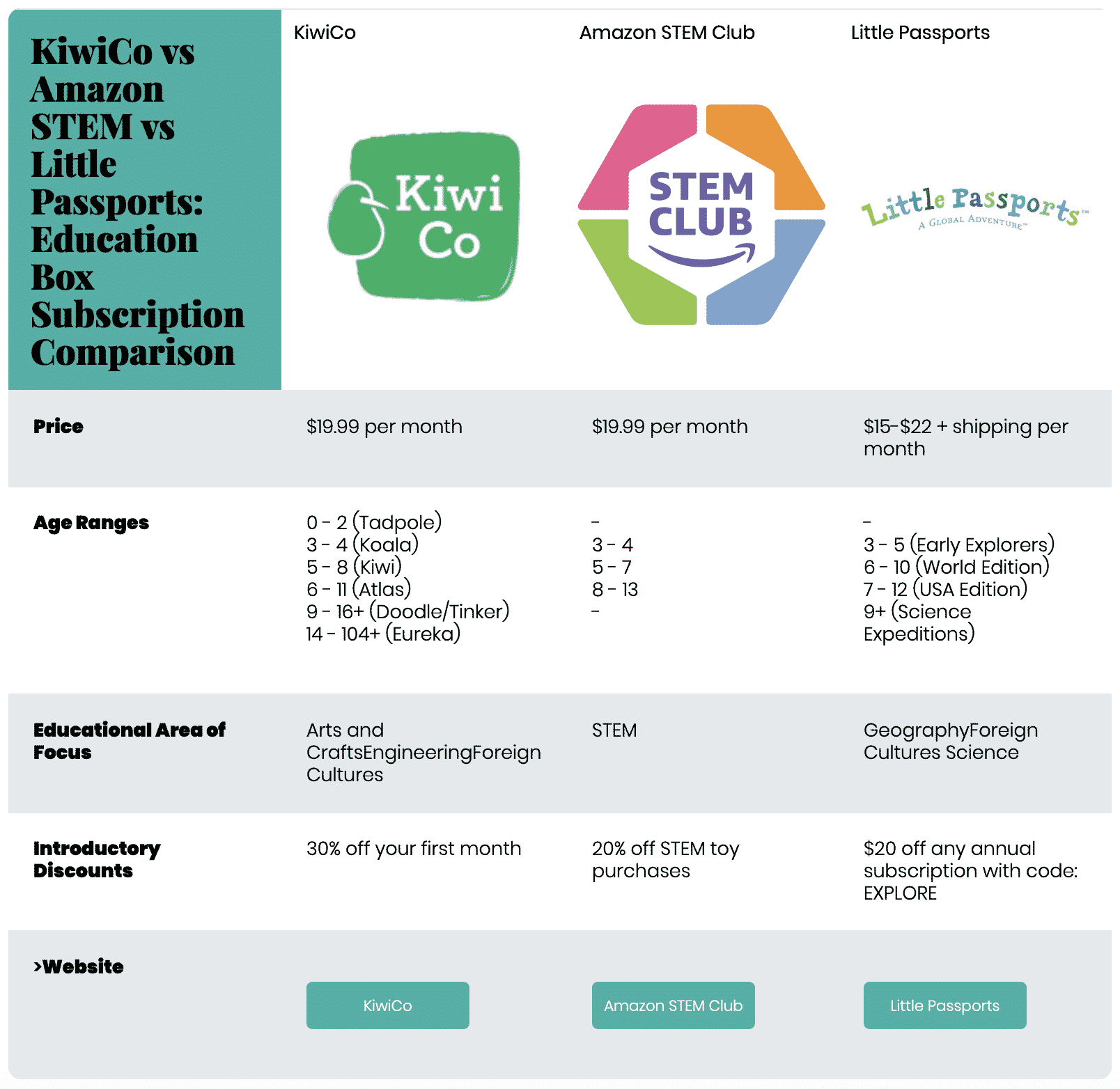 KiwiCo vs Amazon STEM Club vs Little Passports: Comparing Education Subscription Boxes For Kids