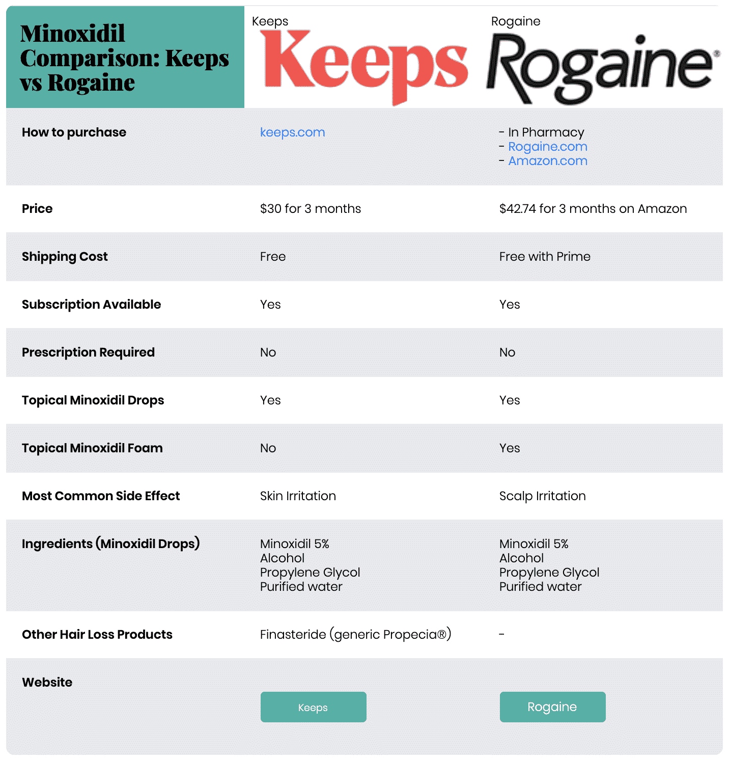 Rogaine Vs Keeps: Minoxidil Treatment Comparison Chart
