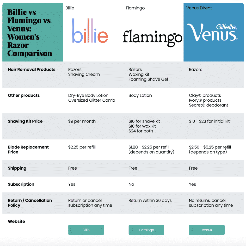 Billie vs Flamingo vs Venus: Top Womens Razor Subscriptions Compared