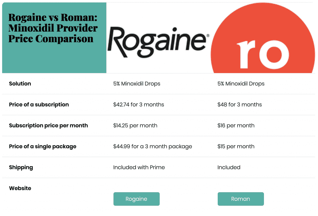 rogaine vs roman: minoxidil provider comparison