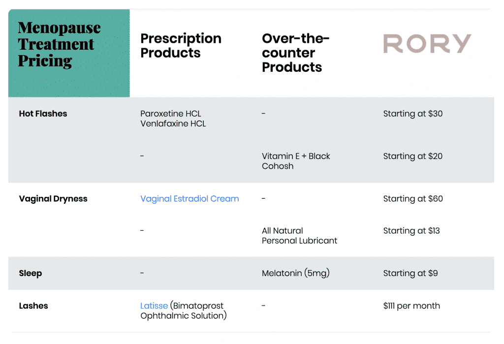 Rory Menopause Pricing