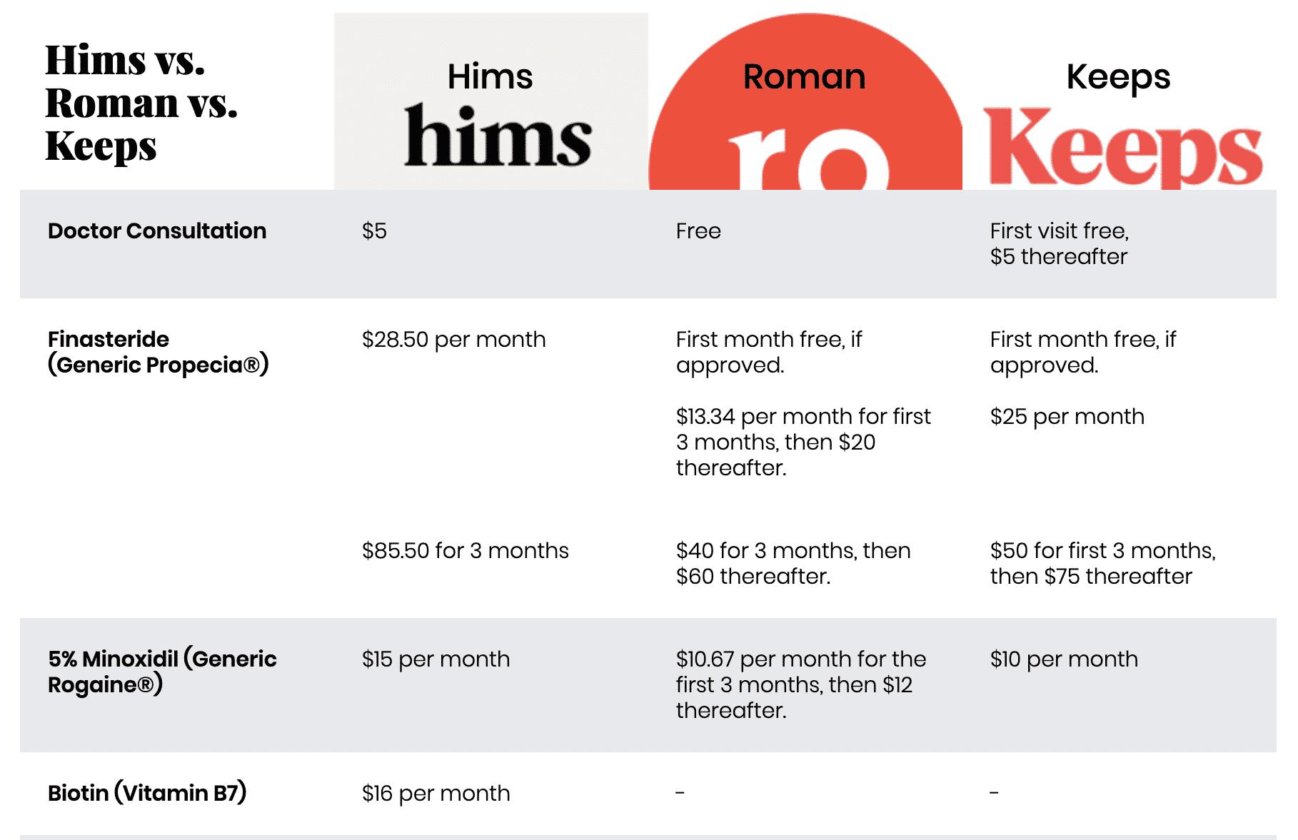 Hims vs Roman vs Keeps: Do Hair Loss Subscriptions Work
