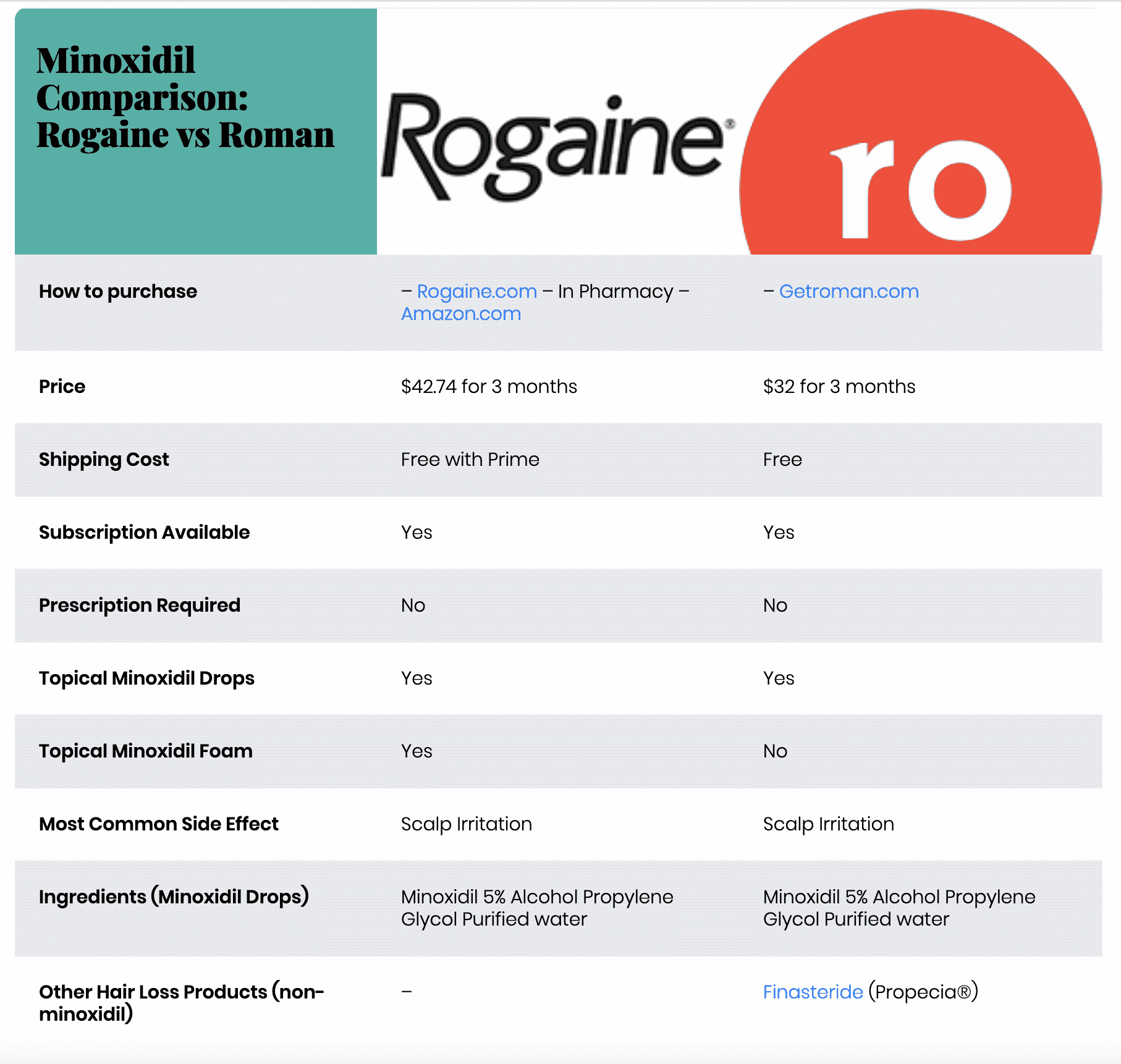 Rogaine vs Roman Comparison Chart