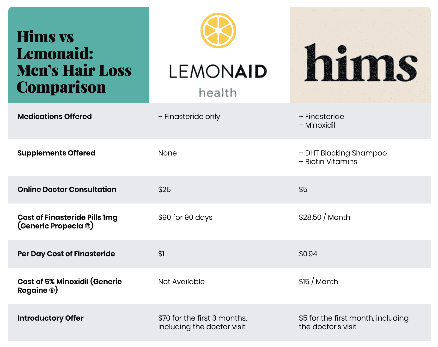 Hims vs Lemonaid for Men's Hair Loss Treatment