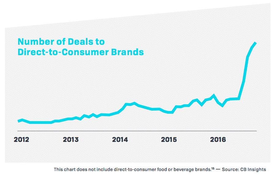 The Growth of DTC Brands