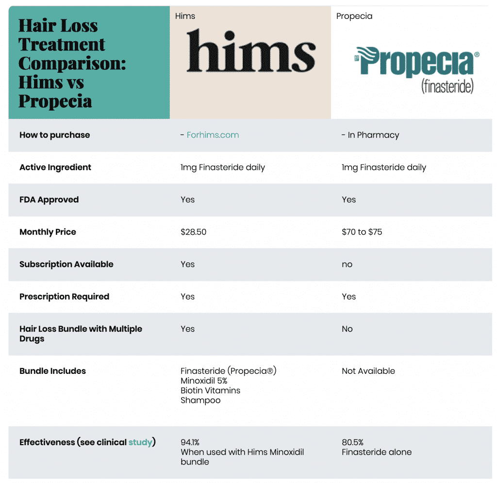 Hims vs Propecia: What's the difference?