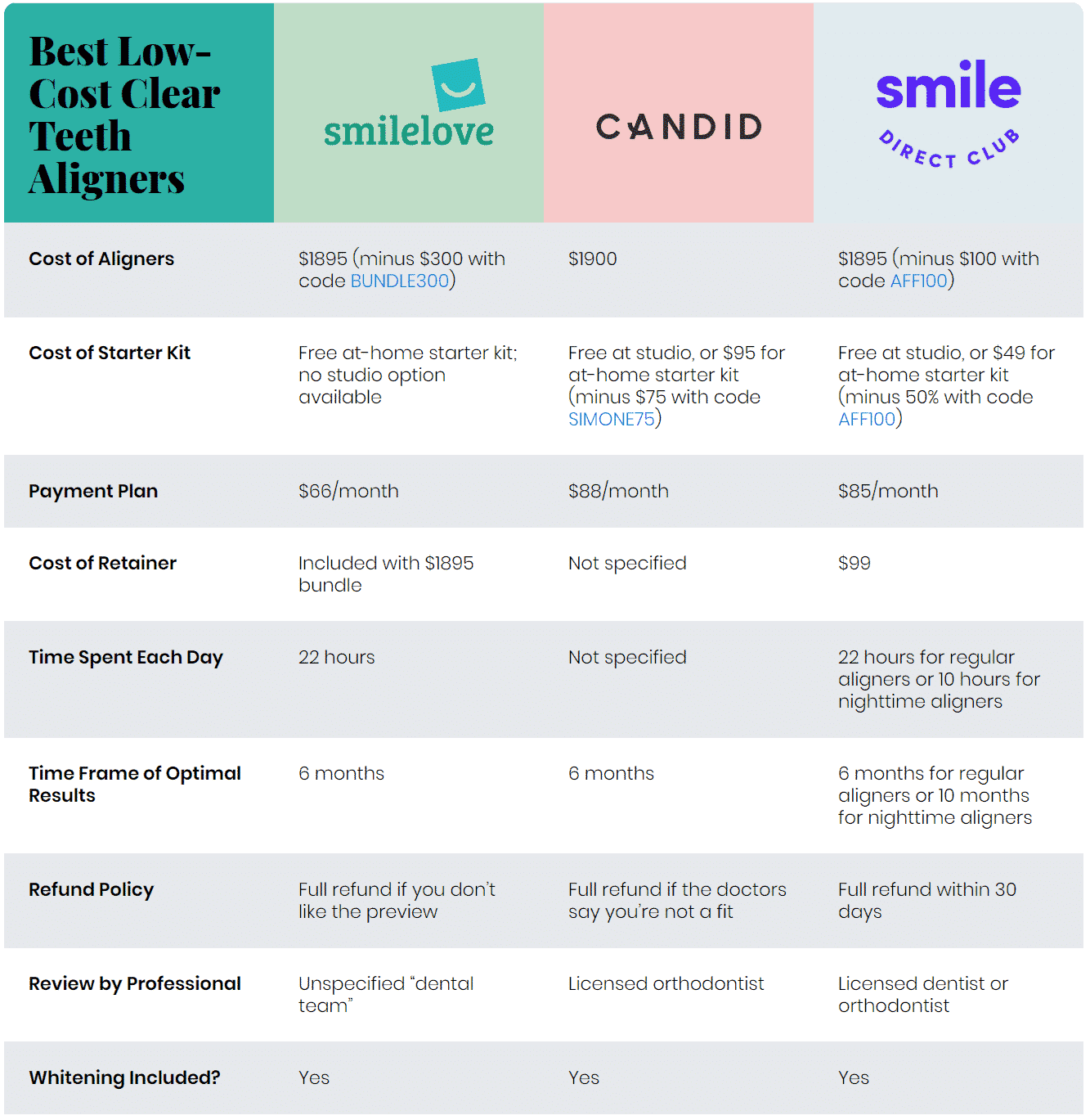 Smilelove vs Candid vs SmileDirectClub