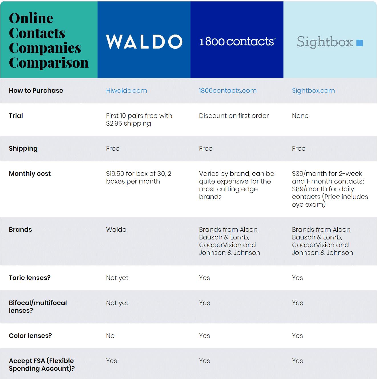 Waldo vs 1800 Contacts vs Sightbox