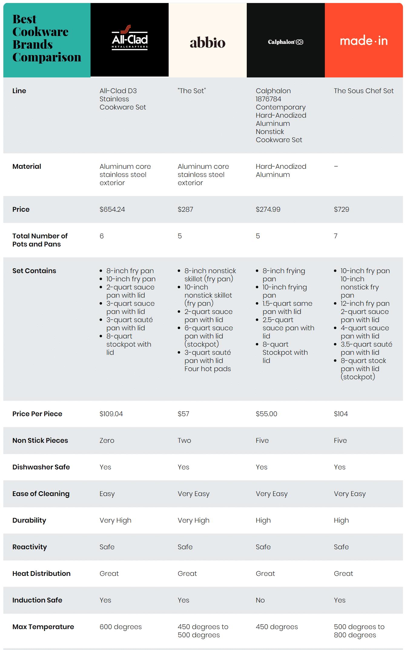 Abbio vs All-Clad vs Made In vs Calphalon