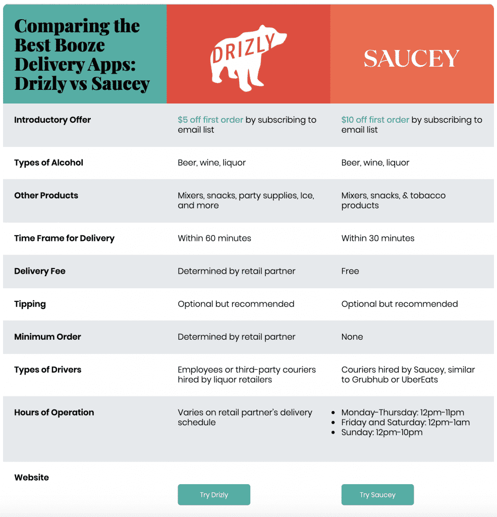 Comparing the Best Booze Delivery Apps: Drizly vs Saucey