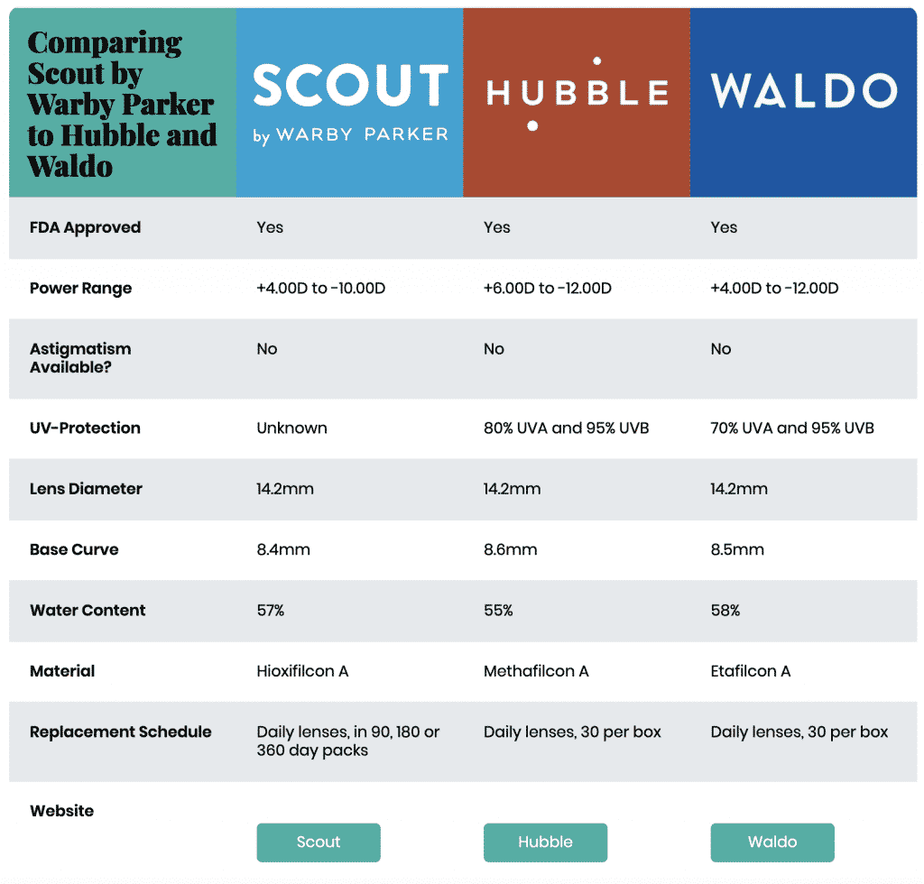 Scout by Warby Parker vs Hubble vs Waldo: Contact Lens Comparison