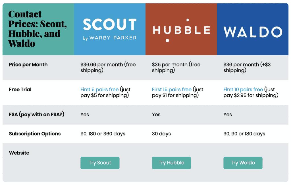 Scout vs Hubble vs Waldo: Contact Lens Pricing Comparison