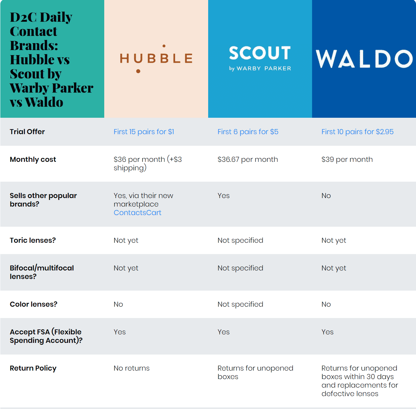 D2C Daily Contact Brands: Hubble vs Scout by Warby Parker vs Waldo Hubble