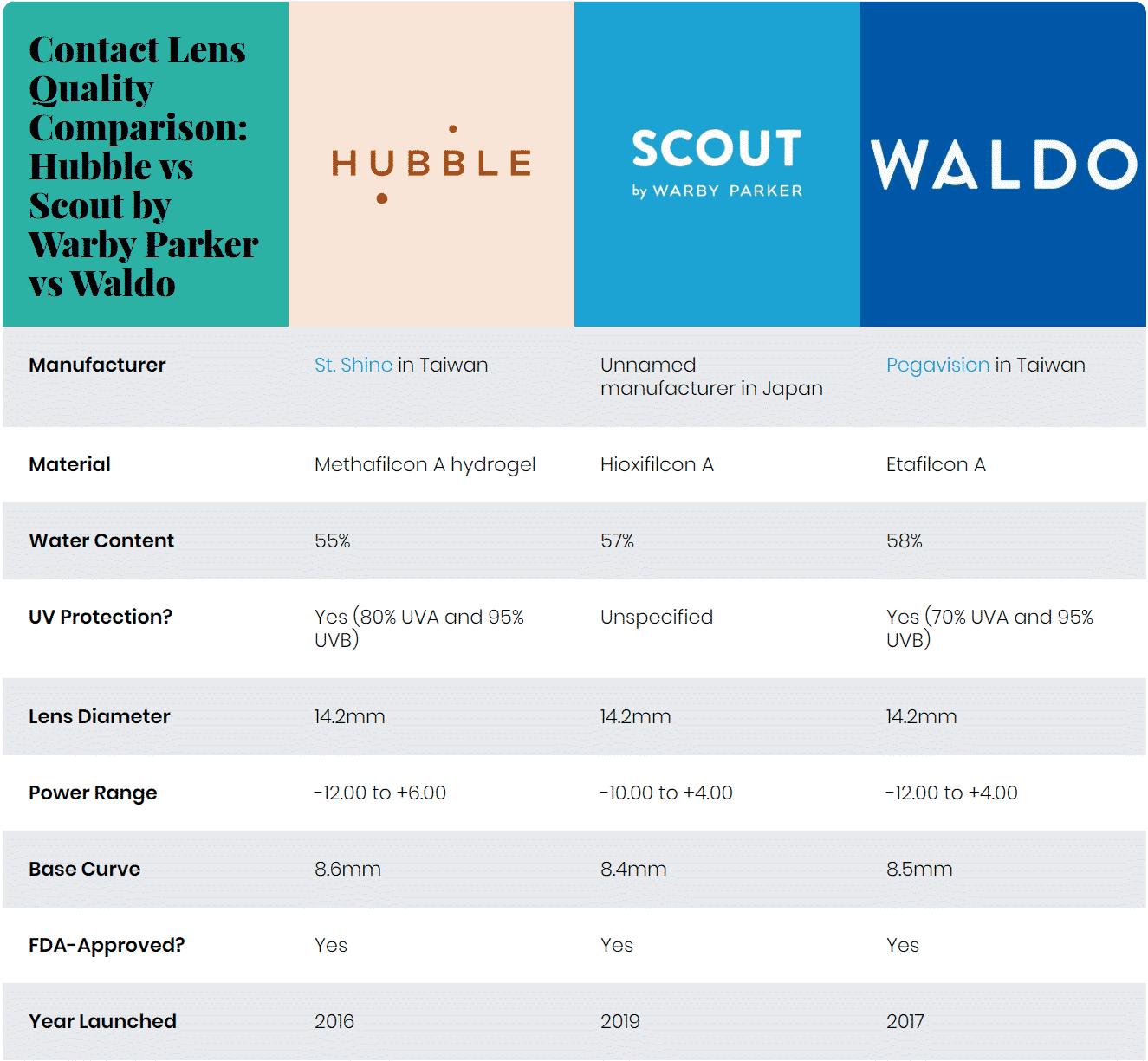 Contact Lens Quality Comparison: Hubble vs Scout by Warby Parker vs Waldo Hubble