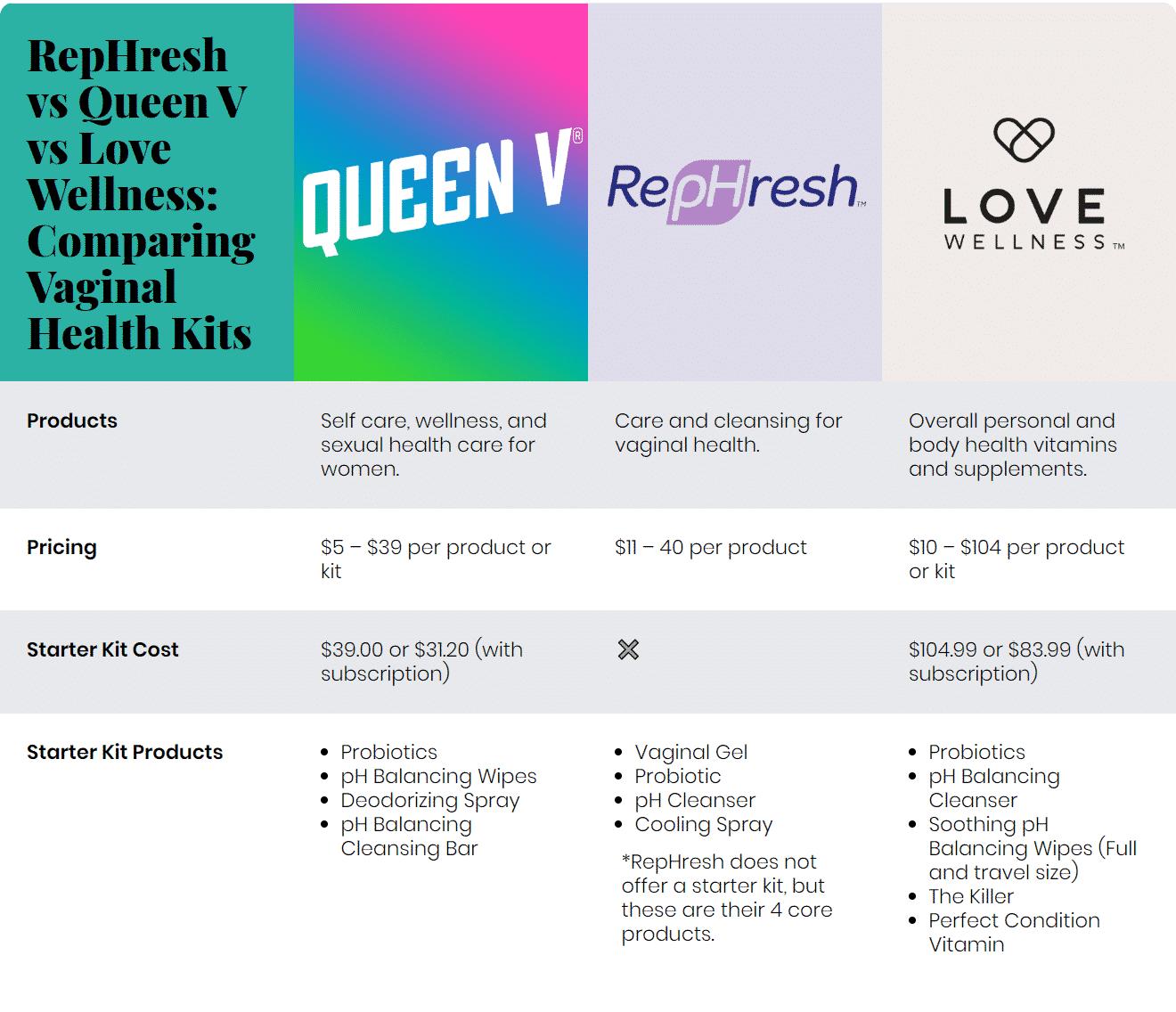 RepHresh vs Queen V vs Love Wellness: Comparing Vaginal Health Kits
