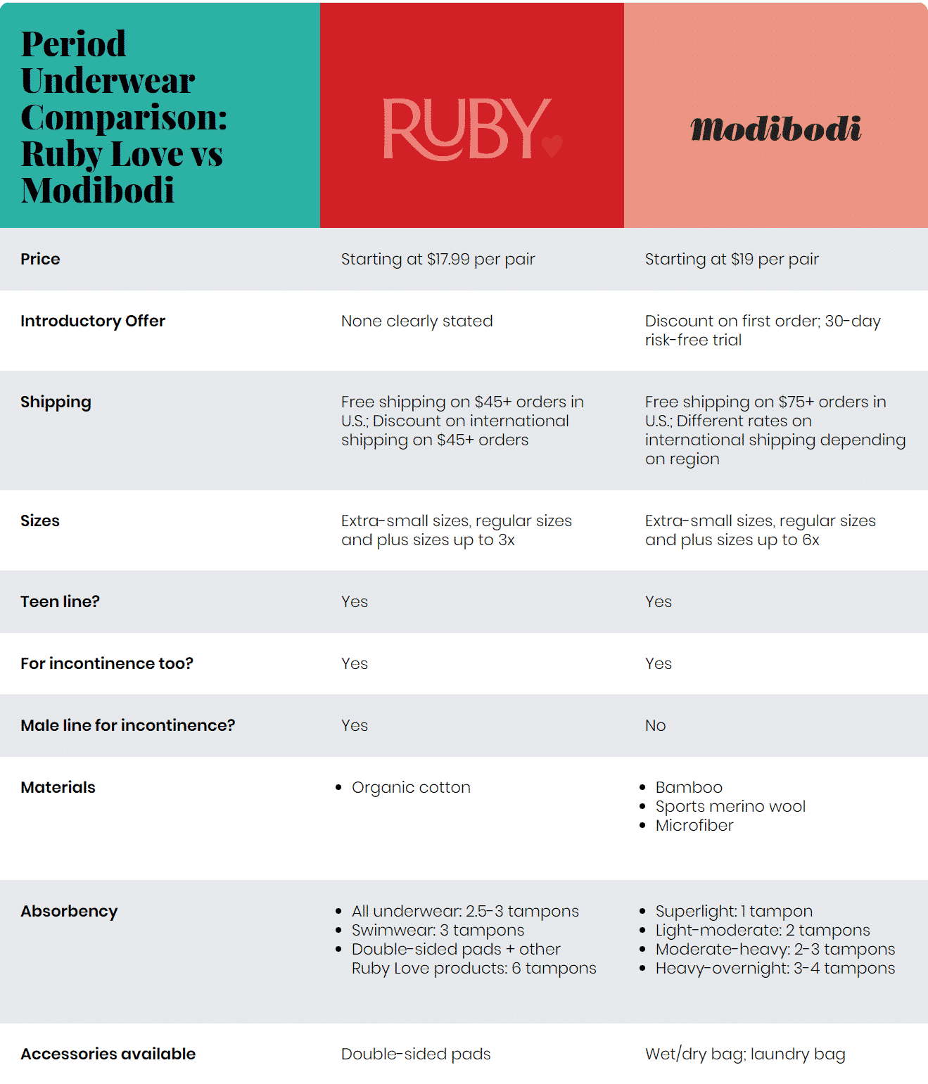Period Underwear Comparison: Ruby Love vs Modibodi