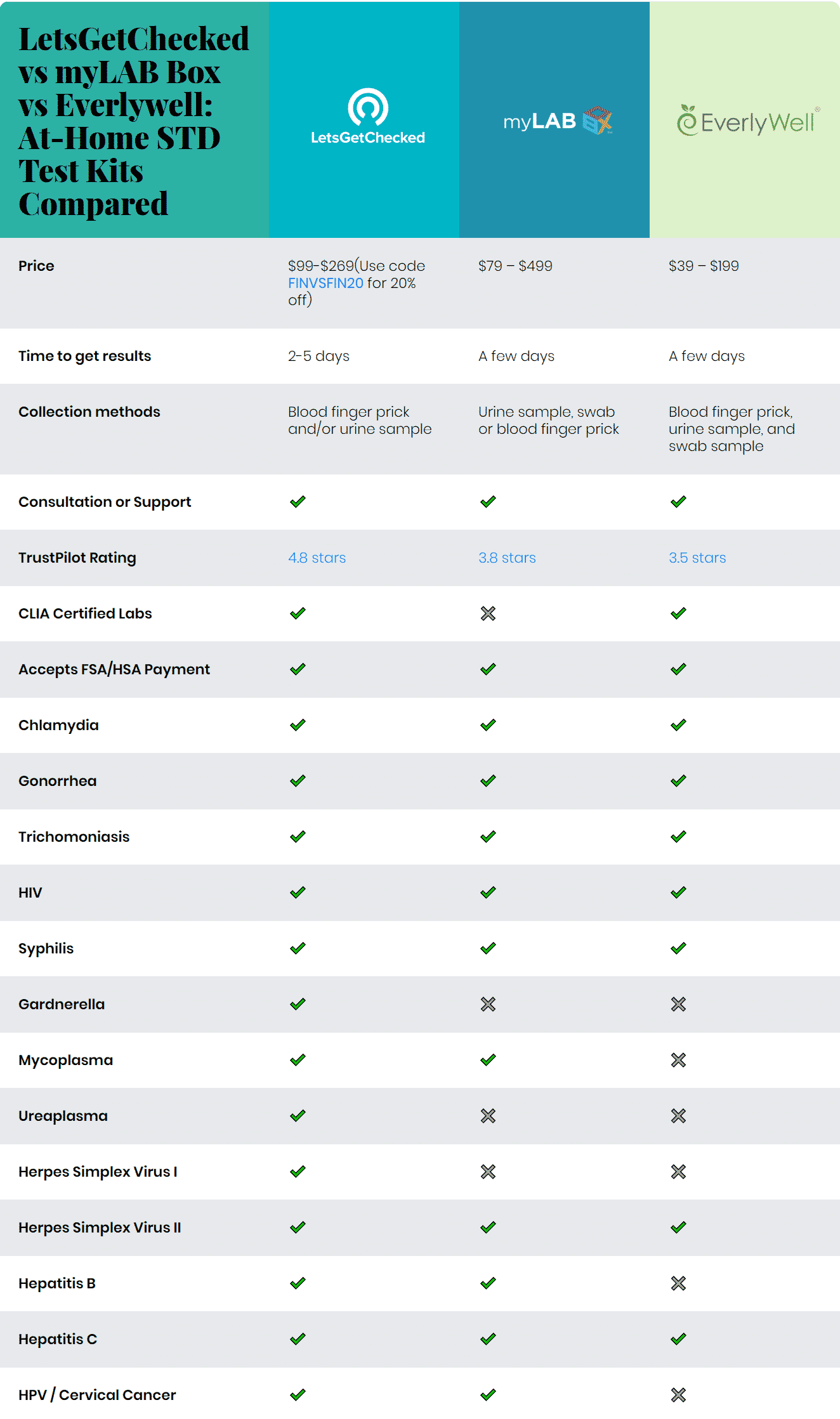 LetsGetChecked vs myLAB Box vs Everlywell: at-home STD Test Kits Compared