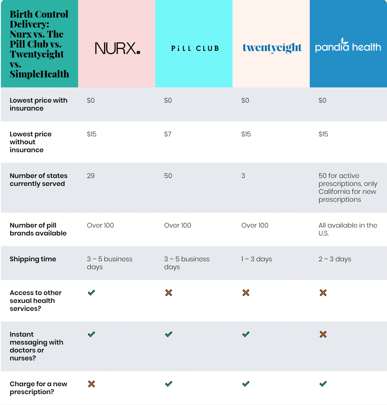 Birth Control Delivery: Nurx vs. The Pill Club vs. Twentyeight vs. SimpleHealth