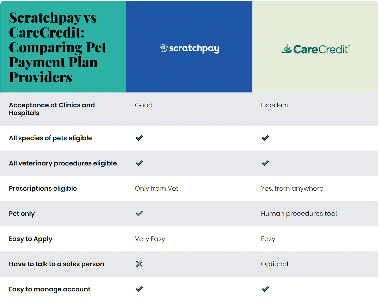 Scratchpay vs CareCredit: Best Pet Payment Plan Comparison