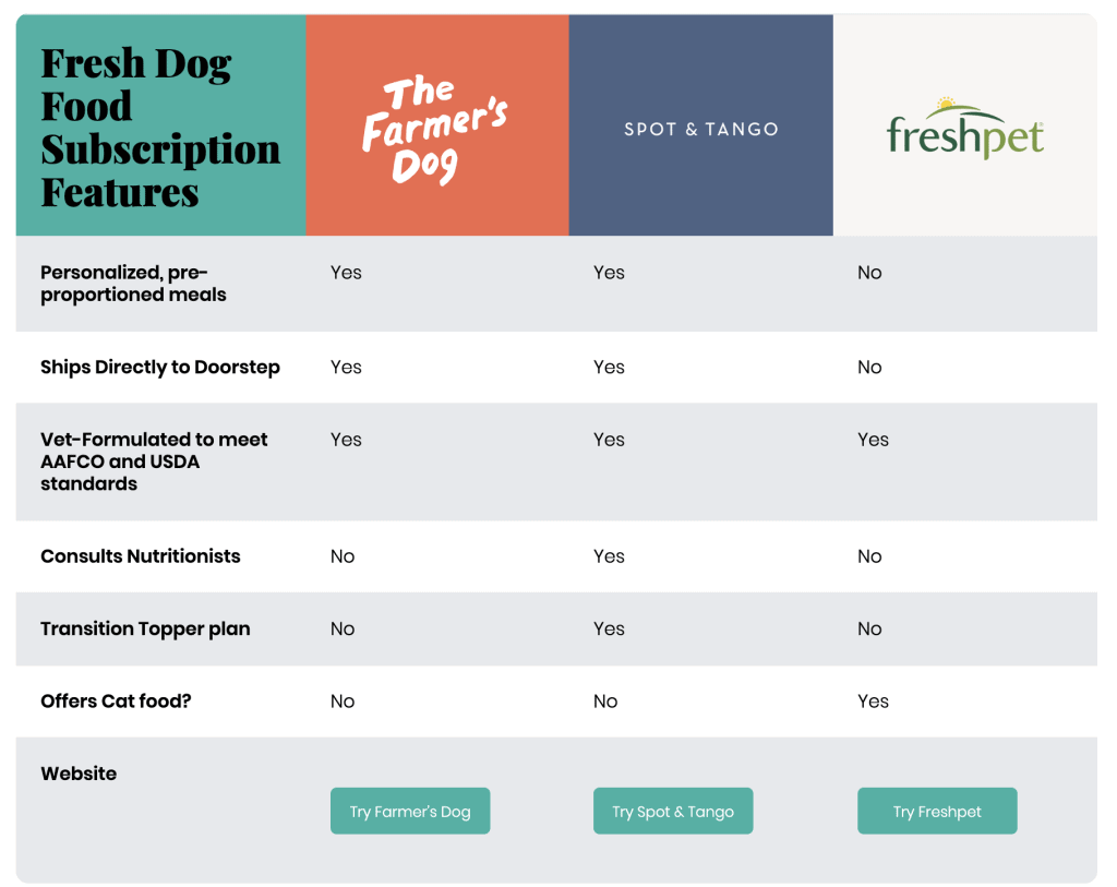 The farmers dog vs spot & Tango vs freshpet