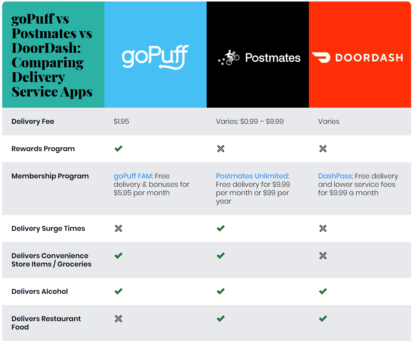 How does goPuff compare to delivery services like Postmates and DoorDash?