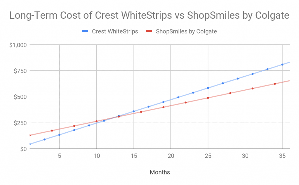Long Term Cost of Crest Whitestrips vs ShopSmiles by Colgate