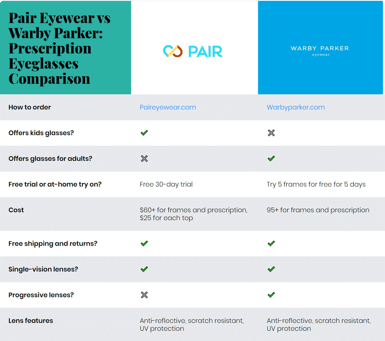 Pair Eyewear vs Warby Parker: Prescription Eyeglasses Comparison