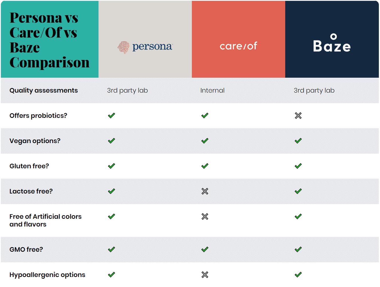 Persona vs Care/Of vs Baze: Personalized Vitamin Price Comparison
