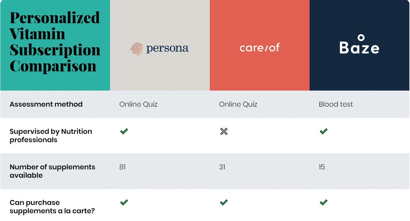 Persona vs Care/Of vs Baze: Personalized Vitamin Subscription Comparison