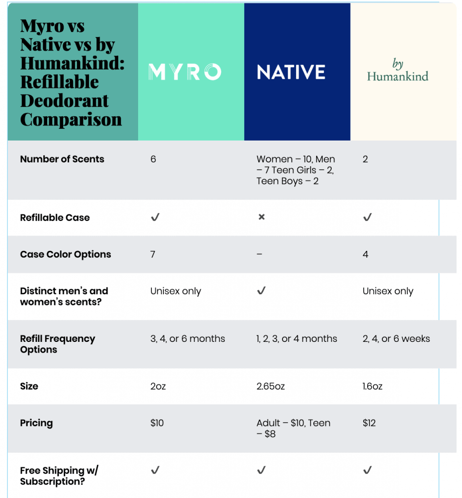 myro vs native vs by Humandkind