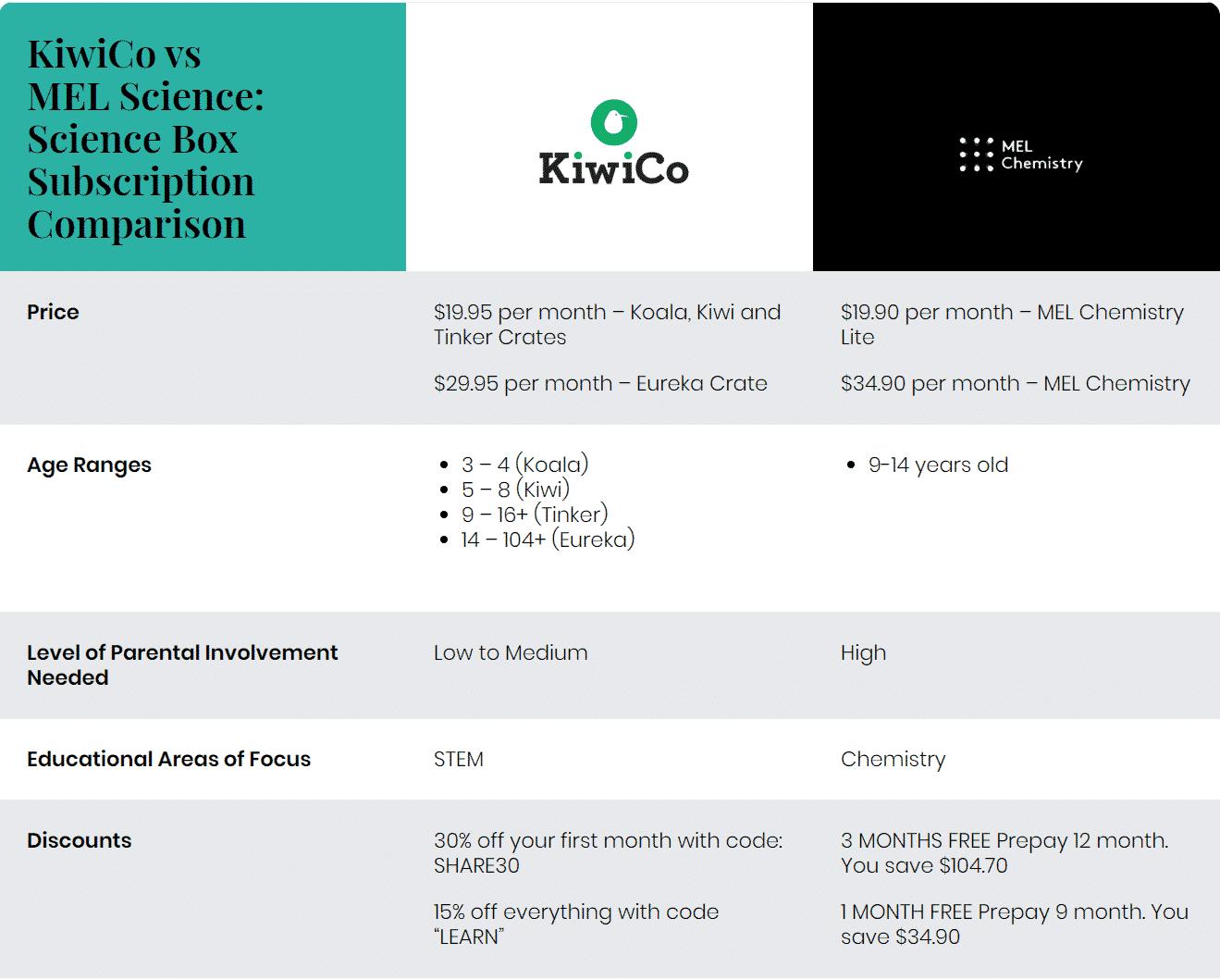iwiCo vs MEL Science: Science Box Subscription Comparison