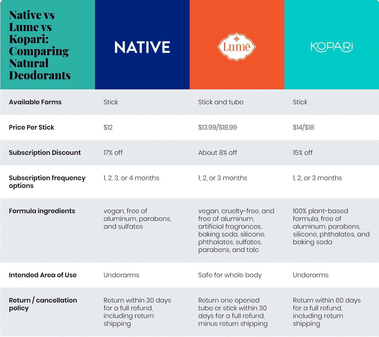 Native vs Lume vs Kopari: Comparing Natural Deodorants