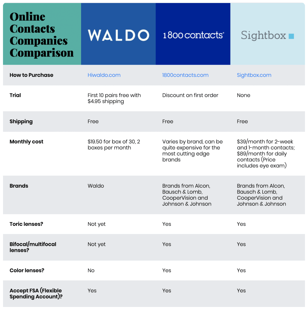 Waldo Vs 1 800 Contacts Vs Sightbox What S The Best Way To Order Contacts Online Fin Vs Fin