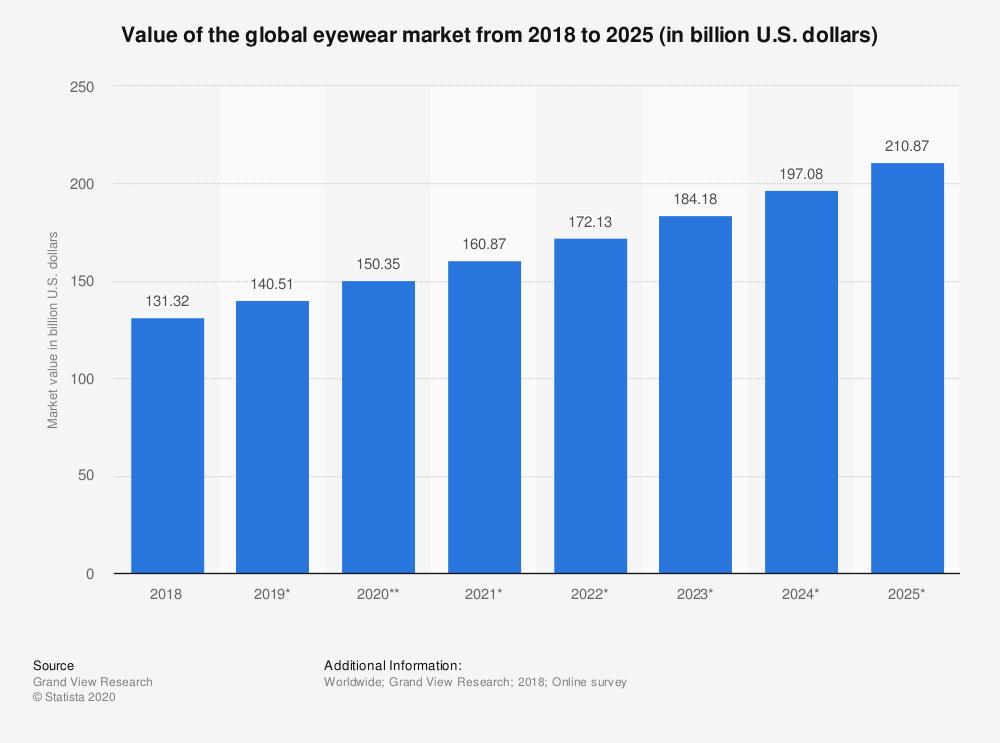 Global Eyewear market value 2018-2025