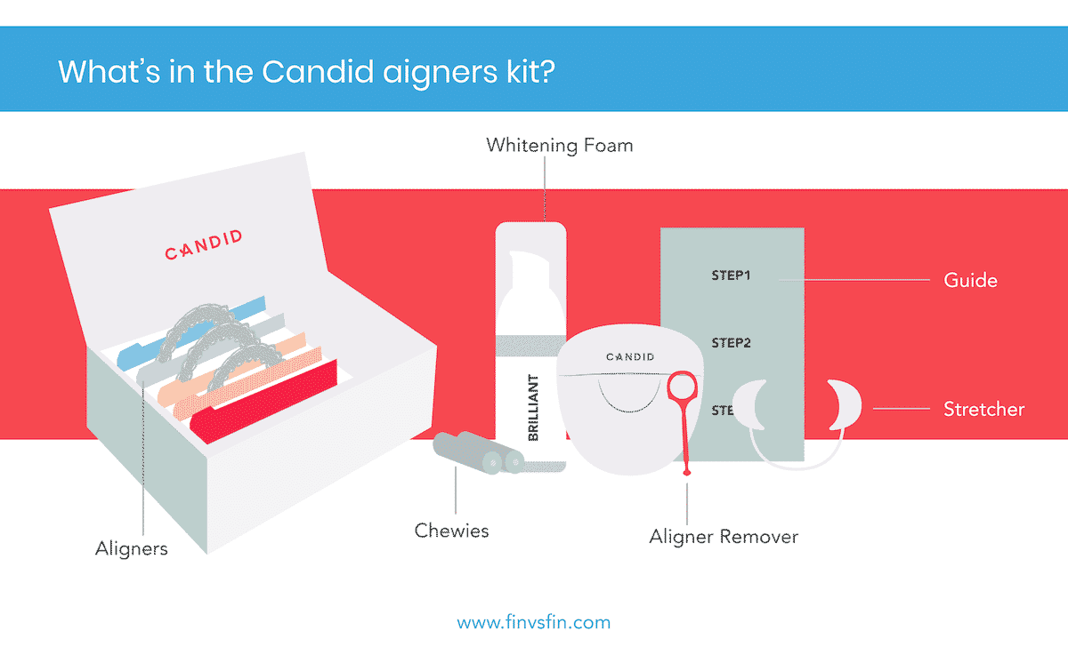 candid teeth kit contents