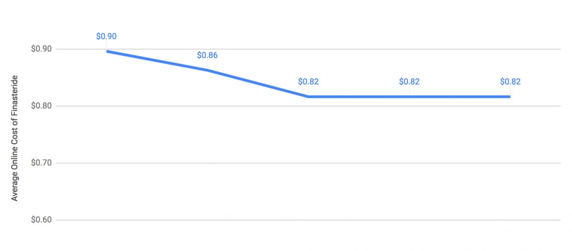 chart of average finasteride cost